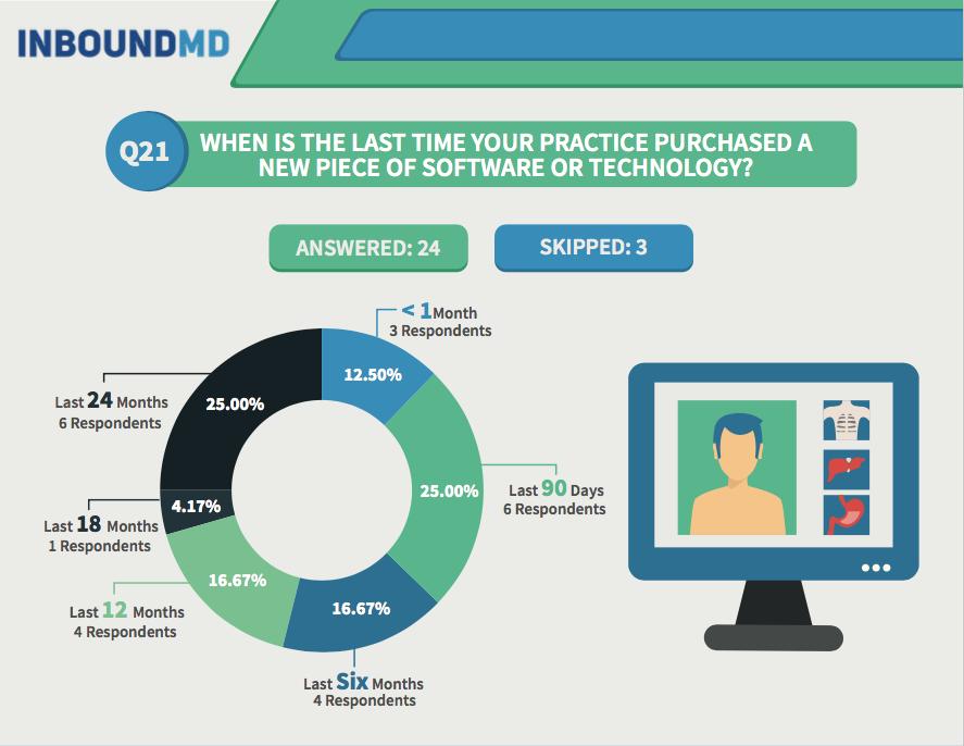 practice-manager-survey-q21