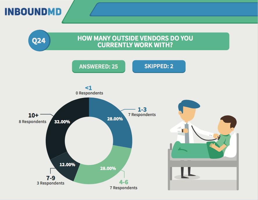 practice-manager-survey-q24