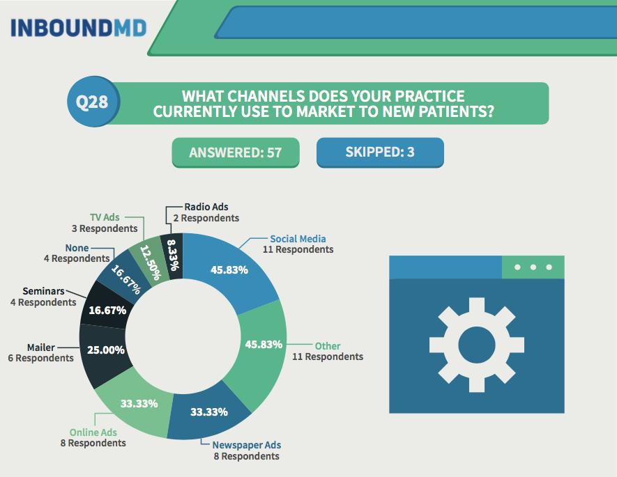 practice-manager-survey-q28
