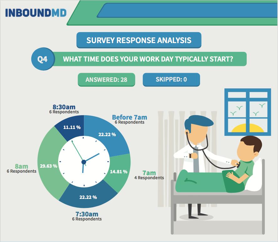 practice-manager-survey-q4