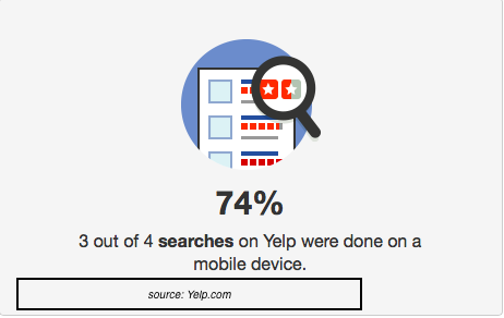 3 out of 4 searches on Yelp were done on mobile device