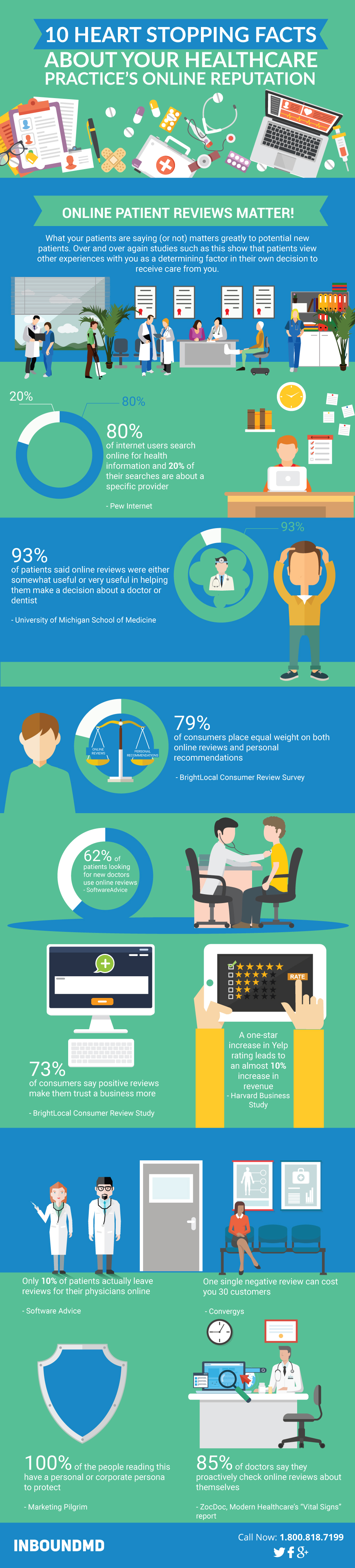 facts about healthcare practice online reputation infographic