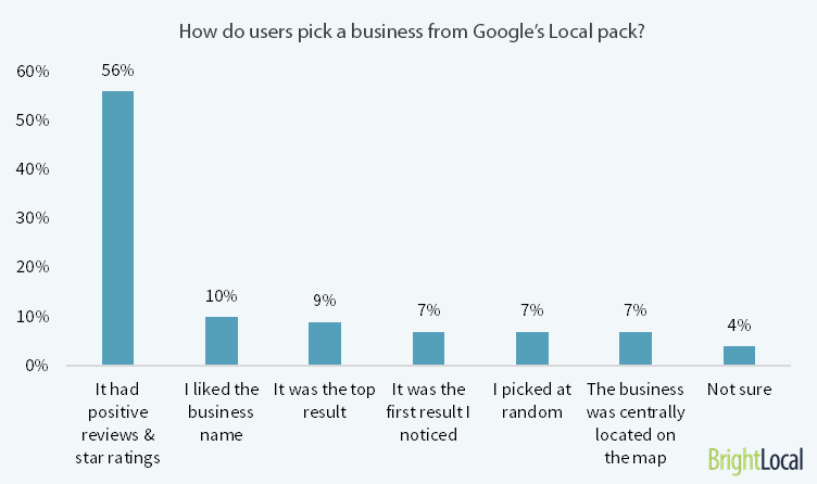 How Do Users Pick a Business from Google's Local Pack