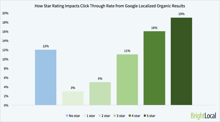 Variation-in-Click-Through-Rate-Based-on-Star-Rating-Organic-smaller