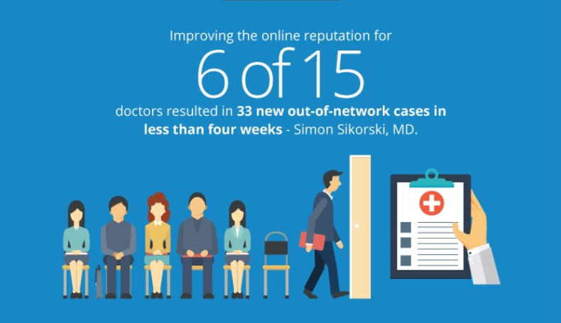 improve online reputation for more out of network patients